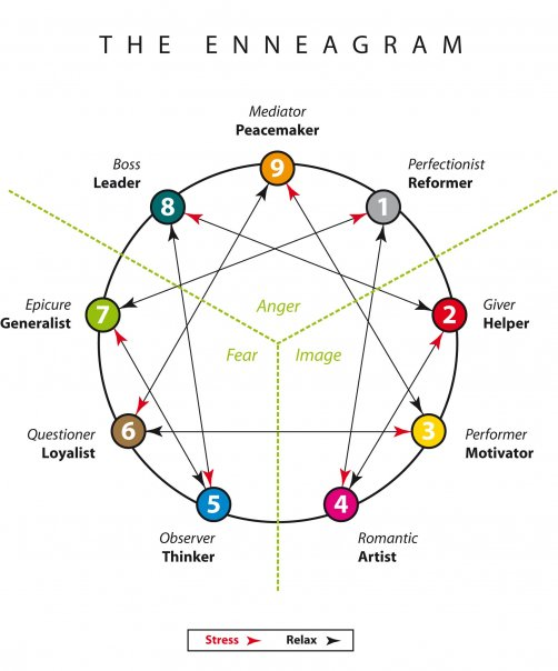 Happiness Coach Personality Types
